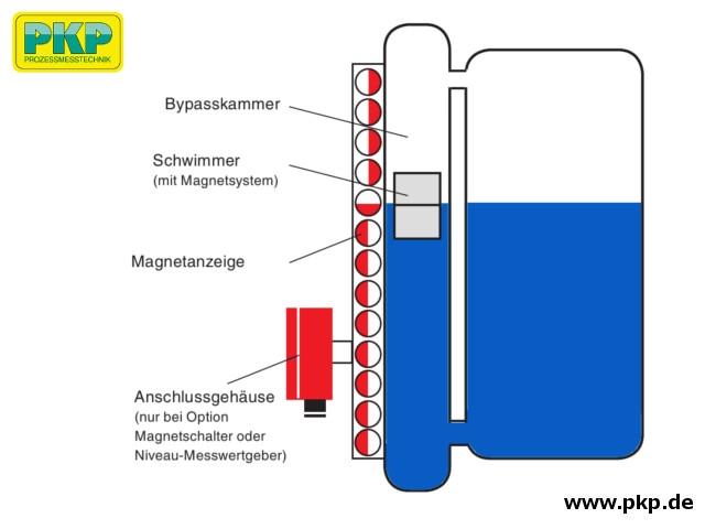 FB06 Bypass-Füllstandsanzeiger, Messprinzip
